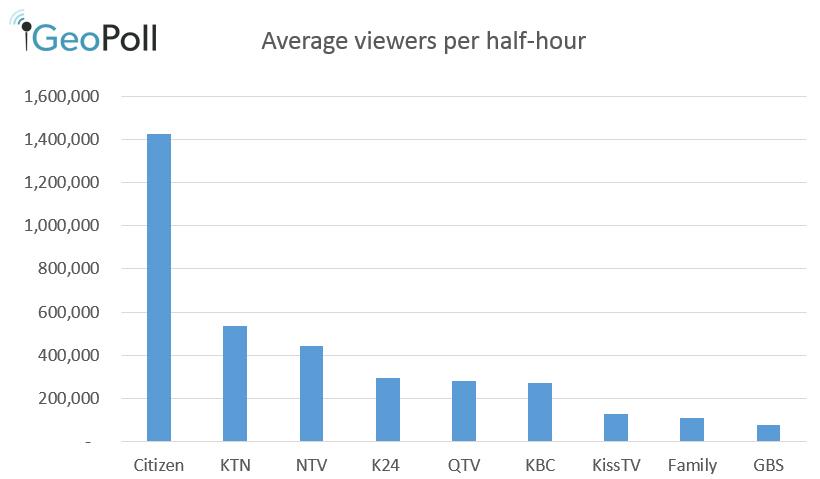 TV stats