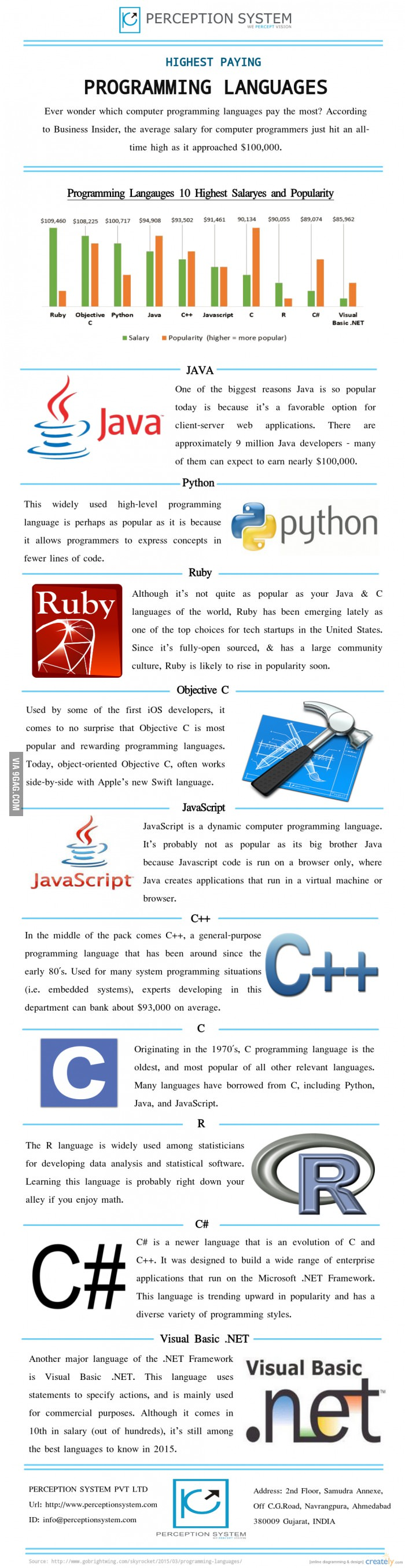 highest paying programming languages in 2015