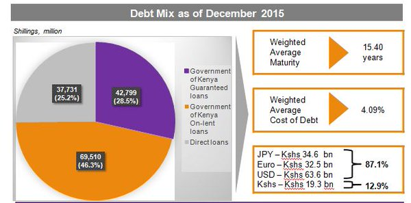 board effectiveness and cost of debt Corp governance-cost of debt - download as pdf file on the ability and effectiveness of the board data on the type and amount.