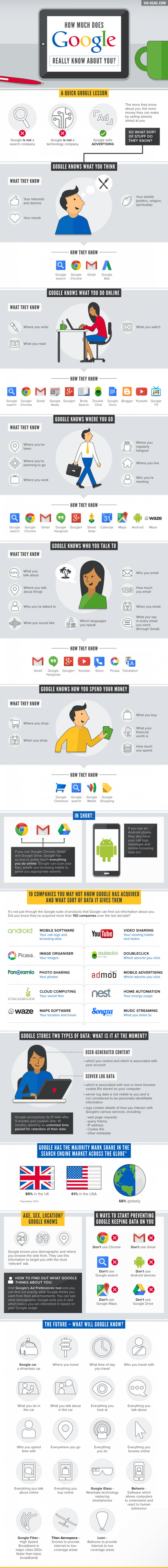 How much google knows about you infographic