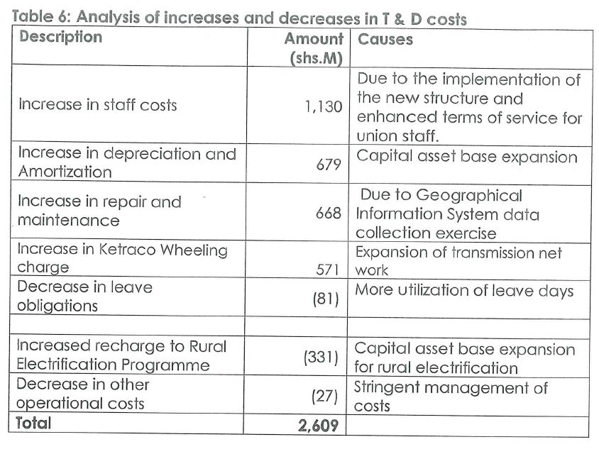 kenya power costs