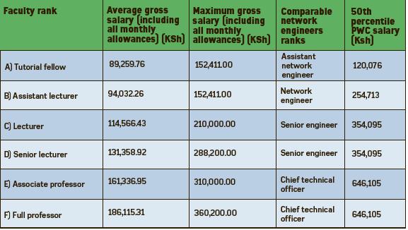 Engineer's Salary: How Much Money Engineers Earn In Kenya