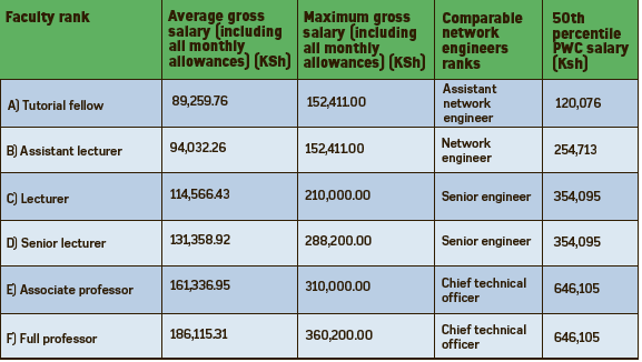 how much do teachers get payed